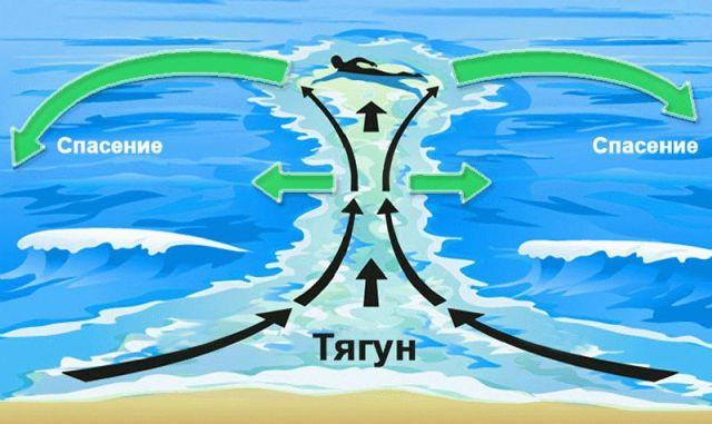 подводные течения