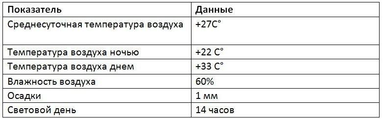 Погода в Анталии в августе